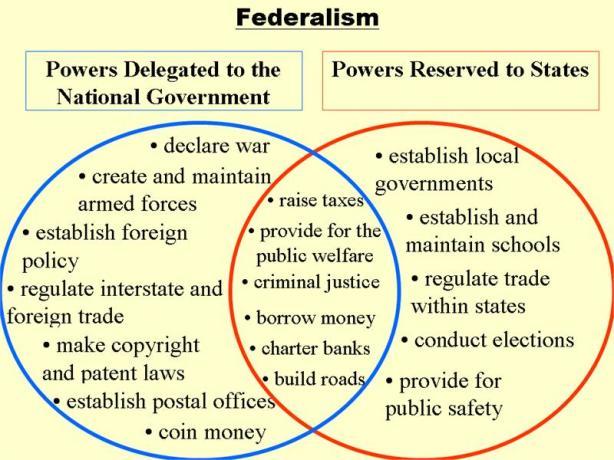 making sense of federalism in South Sudan?