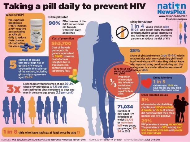 HIV-AIDS prevention: Thank to PrEP and PEP, you can protect yourself and love ones from HIV/AIDS