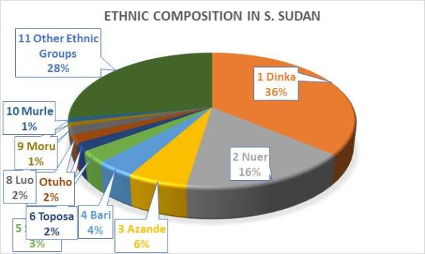 Ethnic composition, South Sudan1
